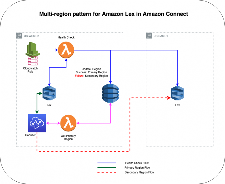 Create a multi-region Amazon Lex bot with Amazon Connect for high availability