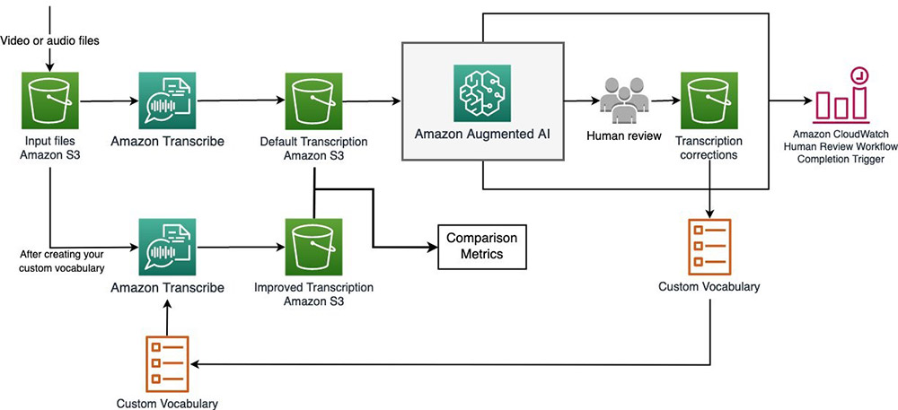 Improving speech-to-text transcripts from Amazon Transcribe using custom vocabularies and Amazon Augmented AI 1