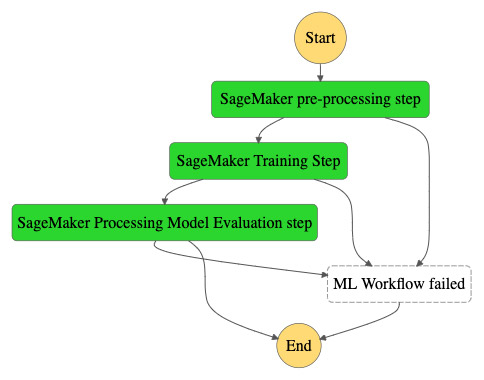 "AWS Step Functions Workflow using the new ""ProcessingStep"""