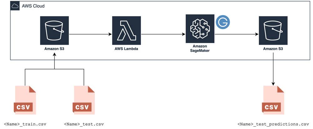 Code-free machine learning: AutoML with AutoGluon, Amazon SageMaker, and AWS Lambda