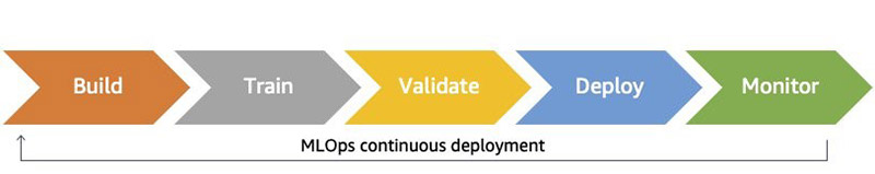 Safely deploying and monitoring Amazon SageMaker endpoints with AWS CodePipeline and AWS CodeDeploy 1