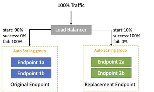 Safely deploying and monitoring Amazon SageMaker endpoints with AWS CodePipeline and AWS CodeDeploy 2