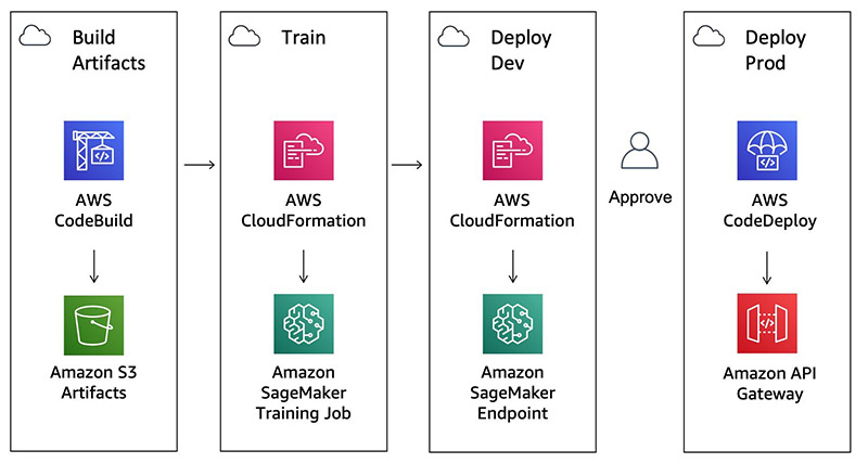 Safely deploying and monitoring Amazon SageMaker endpoints with AWS CodePipeline and AWS CodeDeploy 6