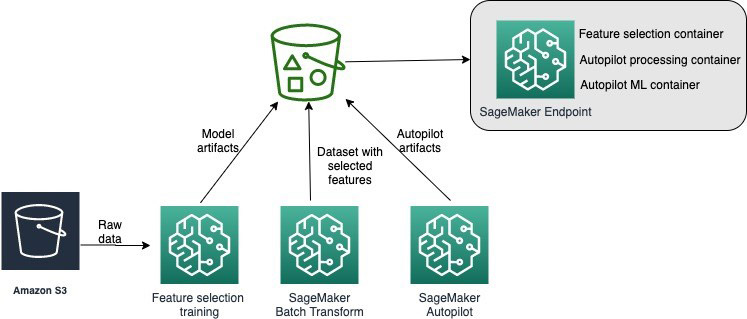 Deploying your own data processing code in an Amazon SageMaker Autopilot inference pipeline 1