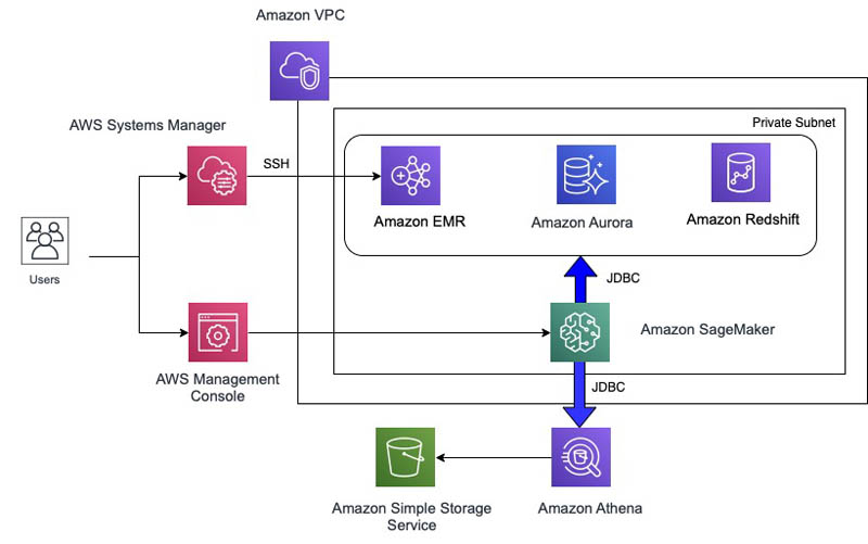 Accessing data sources from Amazon SageMaker R kernels 1