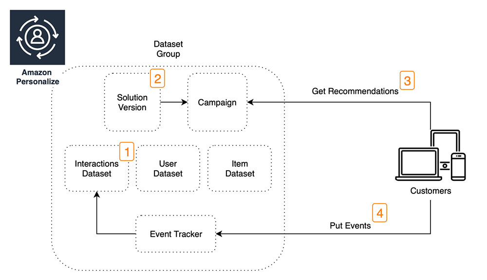 Increasing the relevance of your Amazon Personalize recommendations by leveraging contextual information 1