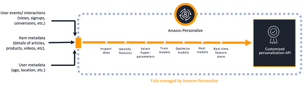 This diagram represents which tasks Amazon Personalize manages