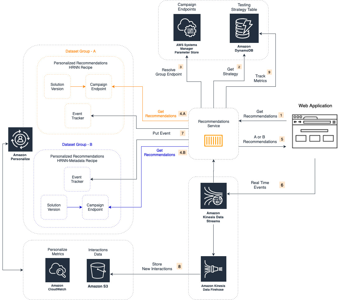 The following architecture showcases a microservices-based implementation of an A/B test between two Amazon Personalize campaigns