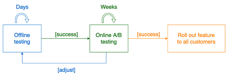 The following graph showcases the feedback loop between testing, adjusting your model, and rolling out new features on success.