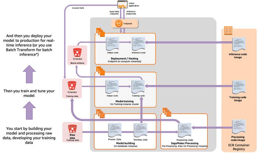 SageMaker Process