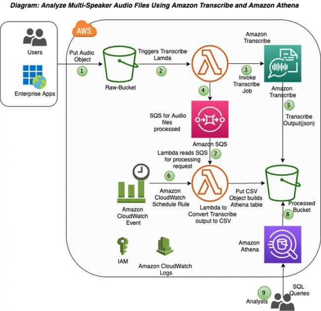 Automating the analysis of multi-speaker audio files using Amazon Transcribe and Amazon Athena