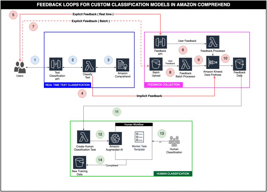 Active learning workflow for Amazon Comprehend custom classification models – Part 1. - RapidAPI