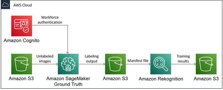 Processing auto insurance claims at scale using Amazon Rekognition Custom Labels and Amazon SageMaker Ground Truth
