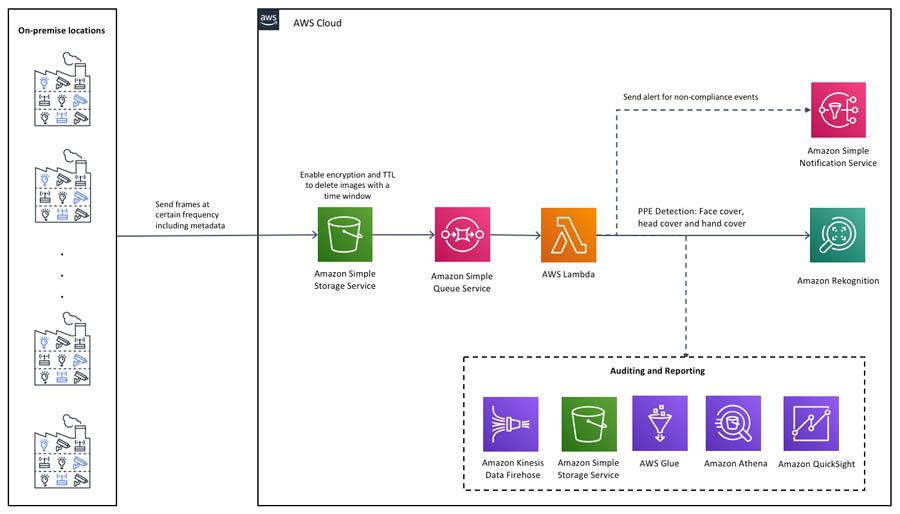5 Solution Architecture2.0
