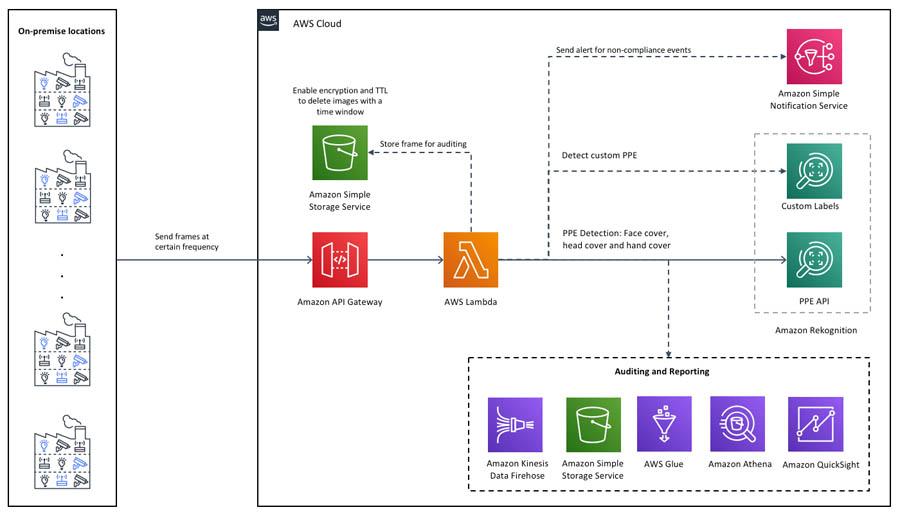 6 Solution Architecture3.0