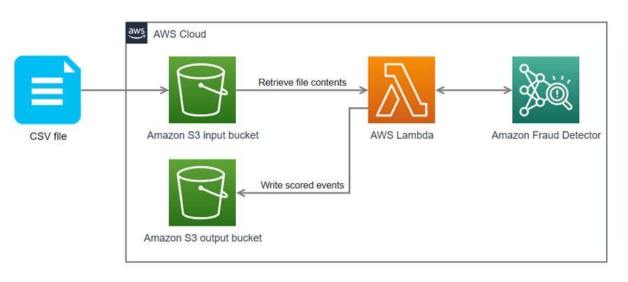 Performing batch fraud predictions using Amazon Fraud Detector, Amazon S3, and AWS Lambda