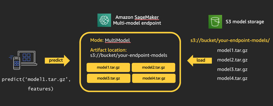 Using Amazon SageMaker inference pipelines with multi-model endpoints