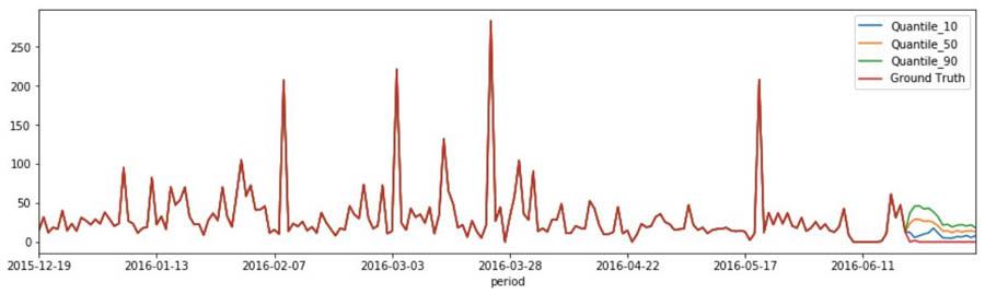 13 Graph3