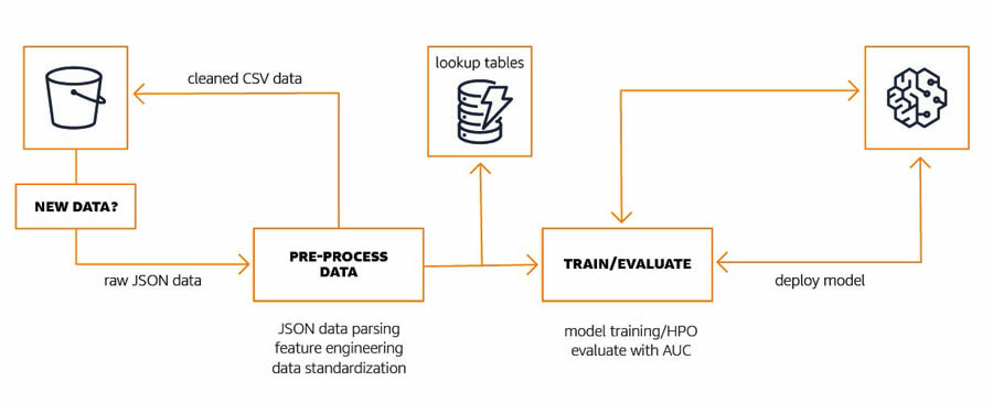 Bringing real-time machine learning-powered insights to rugby using Amazon SageMaker