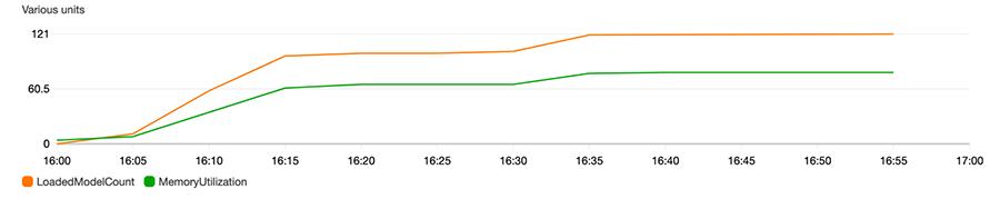 4 Graph Update