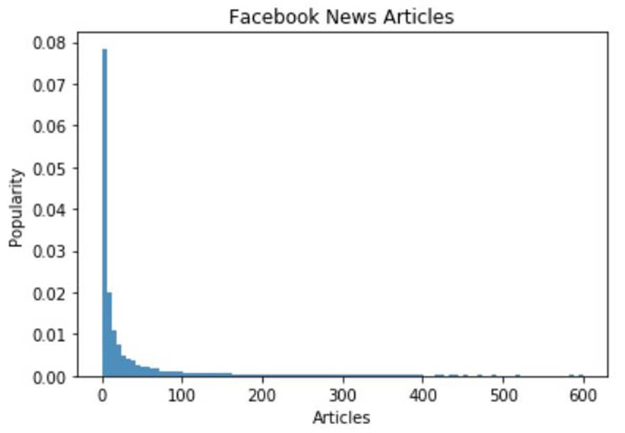 5 Graph