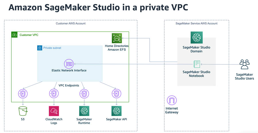Securing Amazon SageMaker Studio connectivity using a private VPC