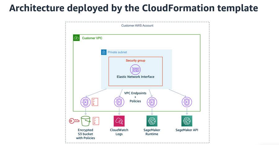 3 studio cloudformation deployed