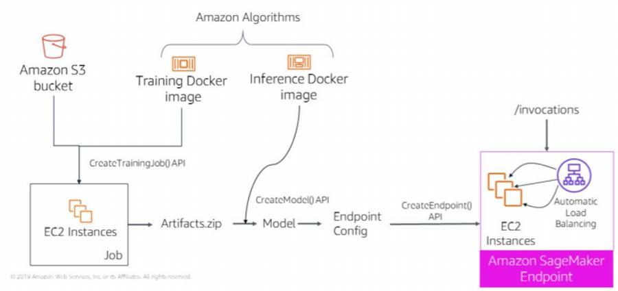 4 SolutionArchitecture
