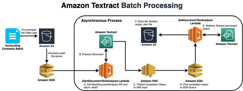 AWS Finance and Global Business Services builds an automated contract-processing platform using Amazon Textract and Amazon Comprehend - RapidAPI