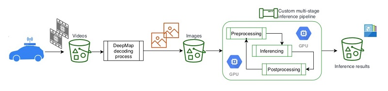 How DeepMap optimizes their video inference workflow with Amazon SageMaker Processing