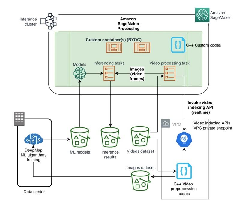How DeepMap optimizes 7