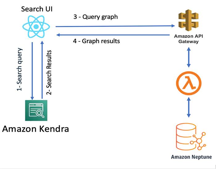 Incorporating your enterprise knowledge graph into Amazon Kendra - RapidAPI