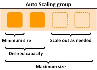 Configuring autoscaling inference 2