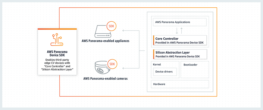 Introducing the AWS Panorama Device SDK: Scaling computer vision at the  edge with AWS Panorama-enabled devices   AWS Machine Learning Blog