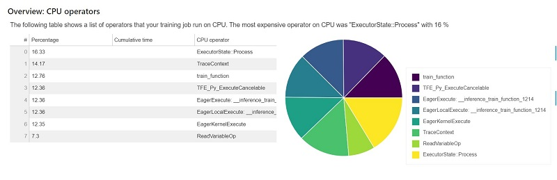 The following table shows a list of operators that your training job run on CPU.