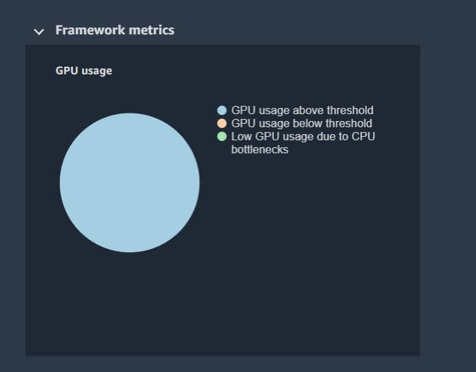 The following pie charts show the breakdown of framework operations on CPUs and GPUs.
