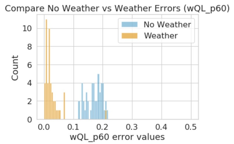 Most items in the model with the Weather Index have errors below 0.05.