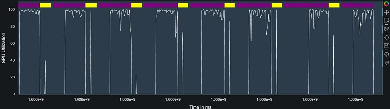 We use the profiling analysis APIs in Debugger to plot both GPU utilization and train step times on the same graph