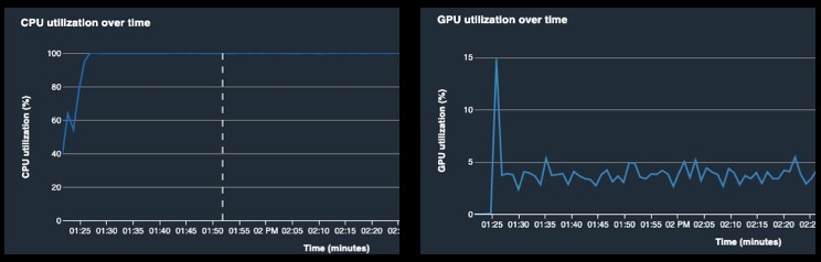 A common footprint of this bottleneck is low GPU utilization, along with high CPU utilization (see the following visualizations).