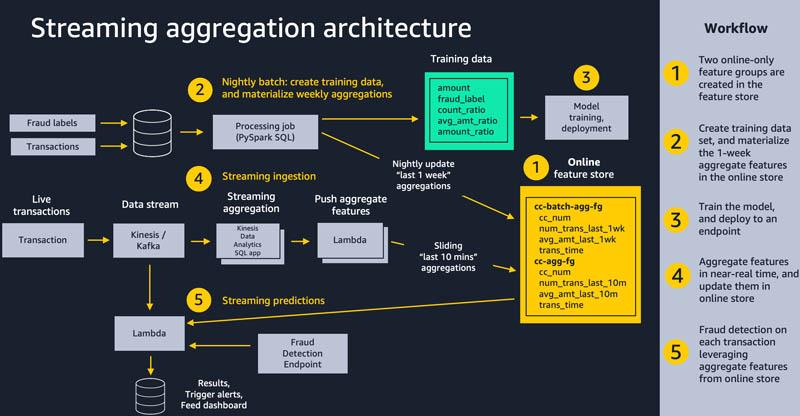 Architecture Chart