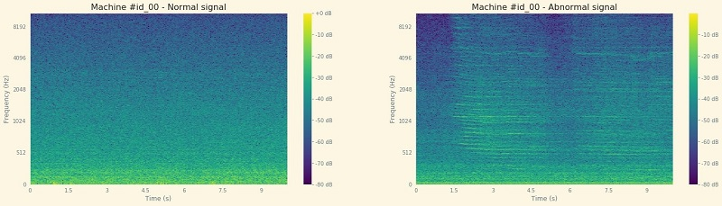 From there, you see how to leverage the short Fourier transformation to build a spectrogram of these signals.