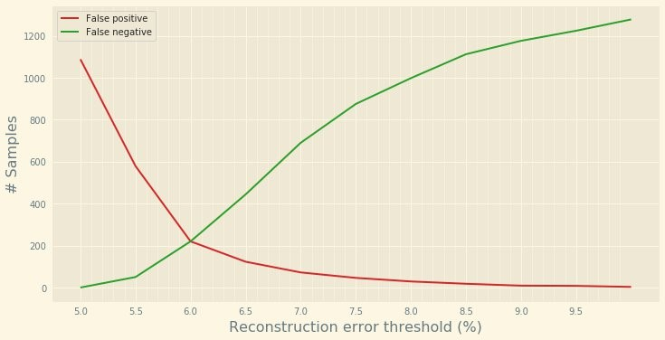 If we plot the number of samples flagged as false positives and false negatives, we can see that the best compromise is to use a threshold set around 6.3 for the reconstruction error.