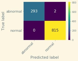 Let's plot the confusion matrix associated to this test set.