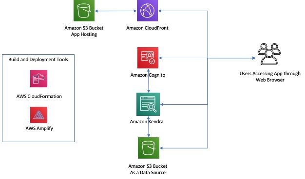 The following diagram illustrates our solution architecture.