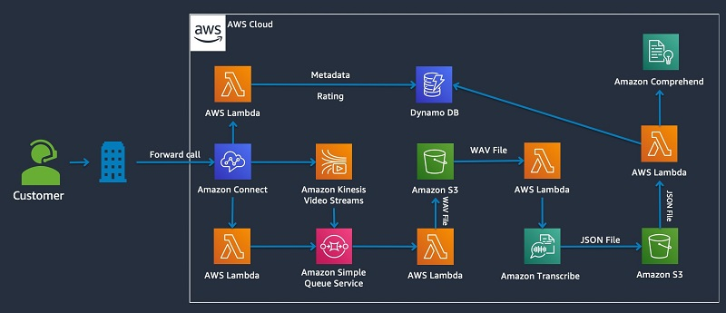 The following diagram shows the serverless architecture that you build.