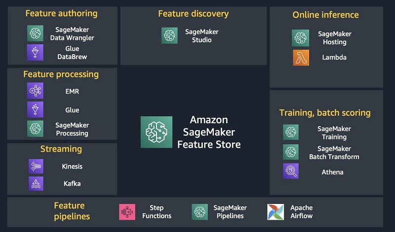 The following diagram illustrates some of the services that can be integrated with SageMaker Feature Store.