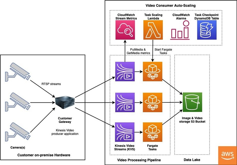 The following diagram shows the architecture of the video ingestion pipeline.