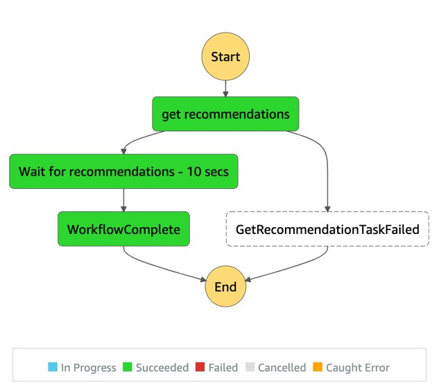 Automating Amazon Personalize solution using the AWS Step Functions Data Science SDK