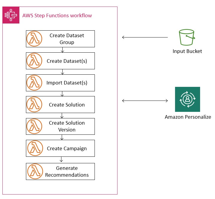 Below is a step function workflow diagram to orchestrate the lambda functions we are going to cover in this section: