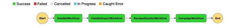 Run the following code to trigger an Amazon Personalize automated workflow to create a dataset